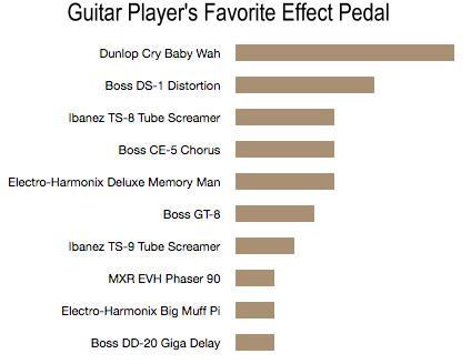 Guitar Fun Facts